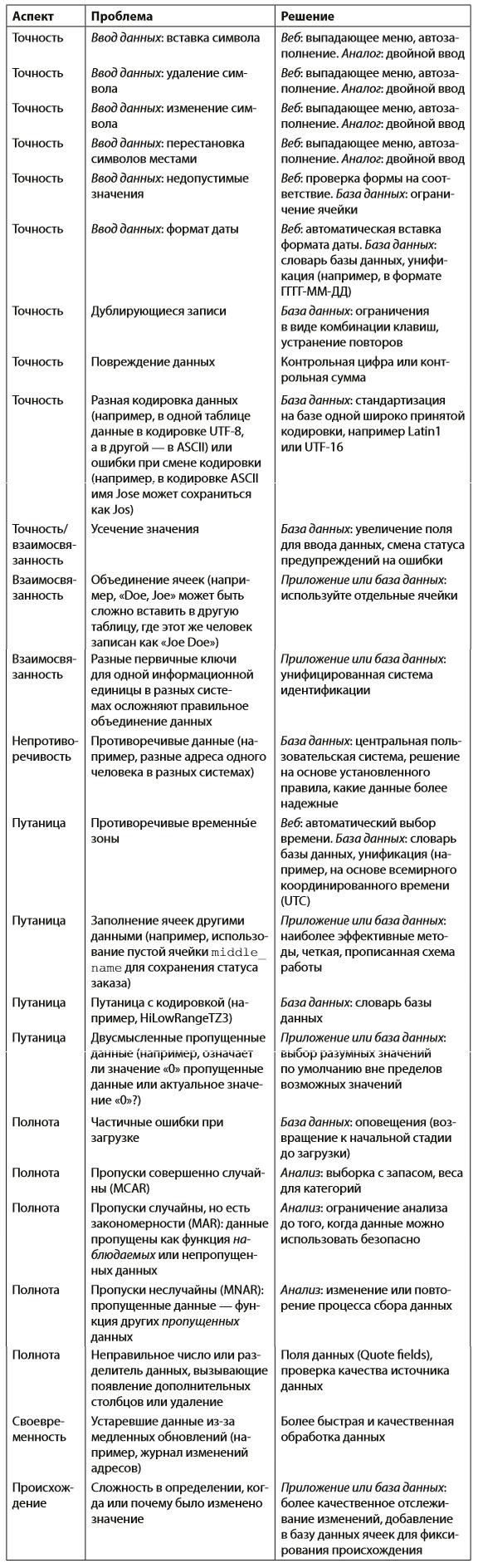 Краткий обзор некоторых типов проблем с качеством данных и потенциальные варианты их решения