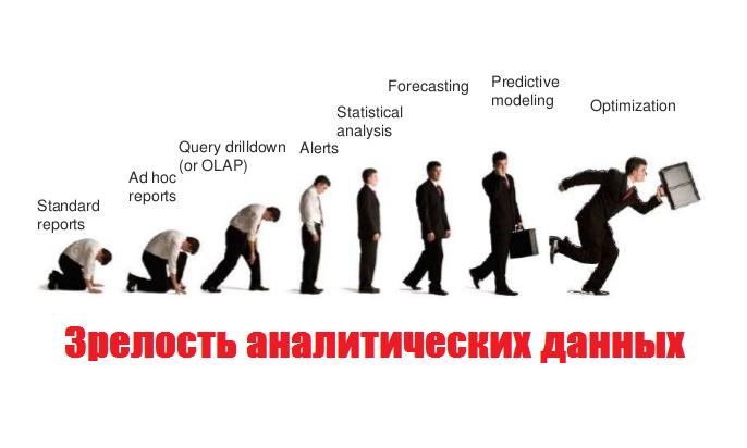 Зрелость аналитических данных