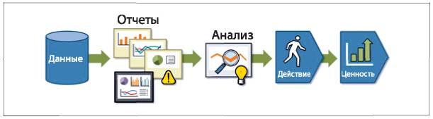 Критерии управления на основе данных