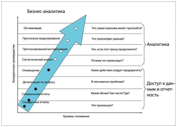 Бизнес информация и аналитика
