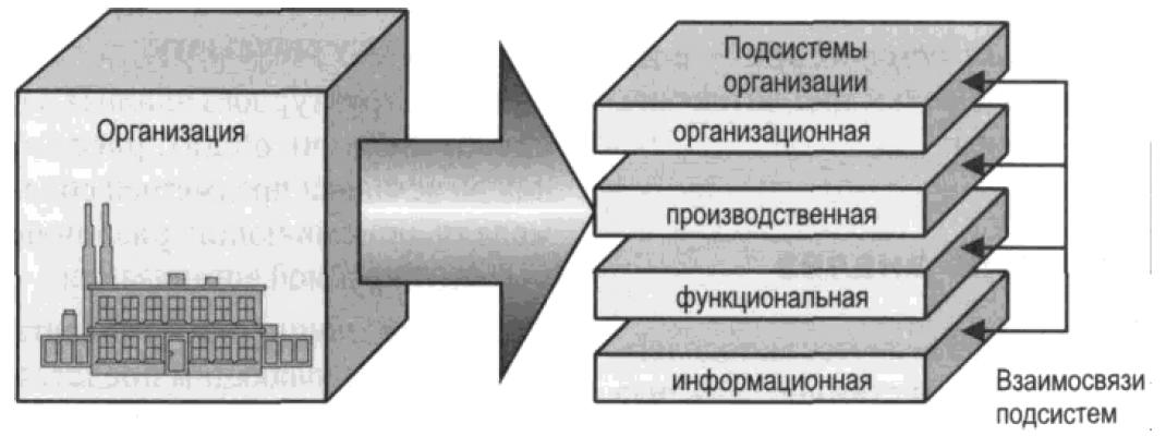 Разбиение организации на структурные подсистемы