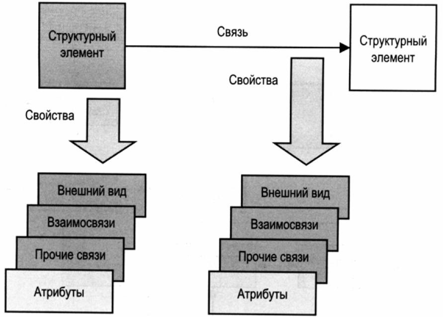 Характеристики структурных элементов и связей