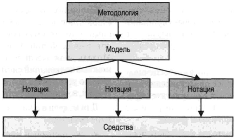 Архитектура CASE-систем