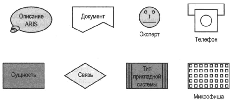 Обозначение объектов в диаграмме структуры знаний ARIS