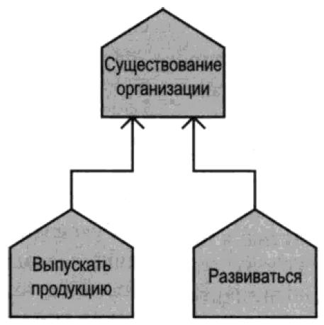 Цели организации, представленные в виде диаграммы целей ARIS
