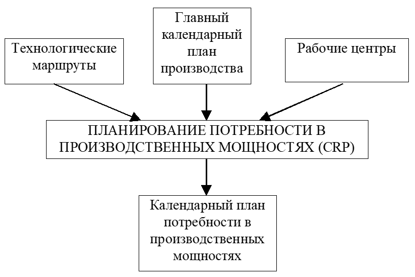 Планирование потребности в мощностях (Capacity Requirements Planning, CRP)