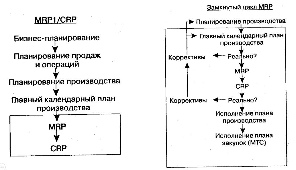 Планирование потребности в материалах в замкнутом цикле (Closed Loop MRP)