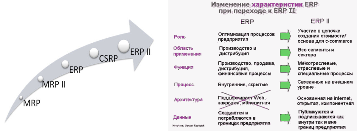 Управление внутренними ресурсами и внешними связями организации (Enterprise Resource and Relationship Processing, ERP II)