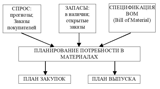 Планирование потребности в материалах (Material Requirements Planning, MRP)