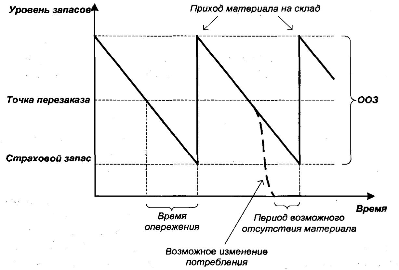 Статистическое управление запасами (Statistical Inventory Control, SIC)
