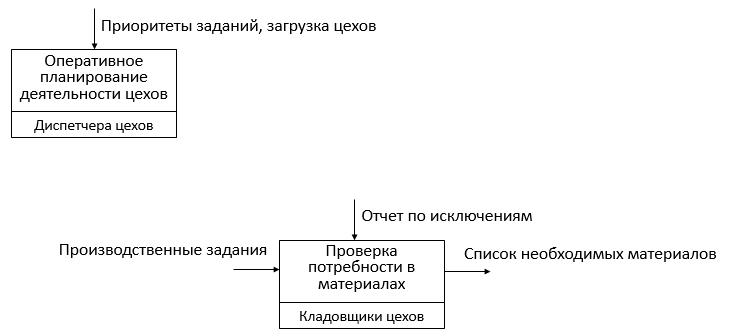 Алгоритм обеспечения производства материалами