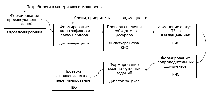 Алгоритм управления производством