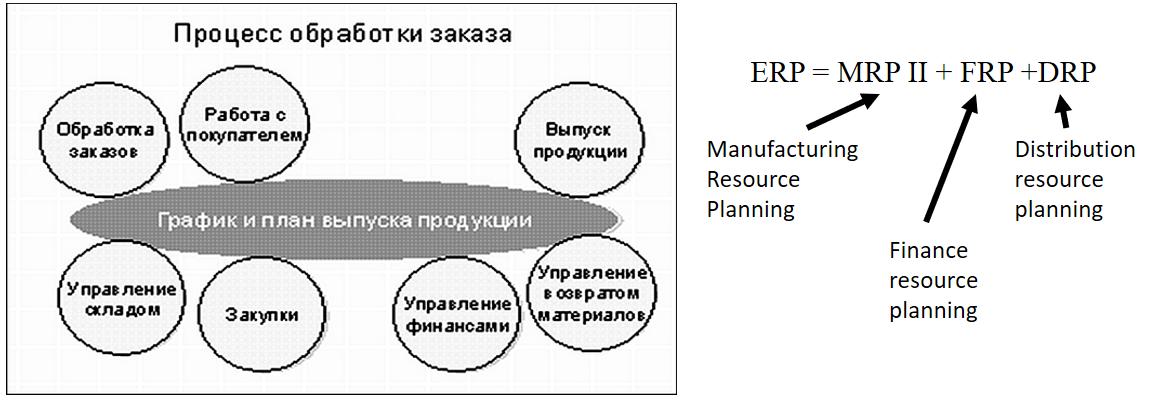 Планирование ресурсов и управление предприятием(Enterprise Resource Planning, ERP)