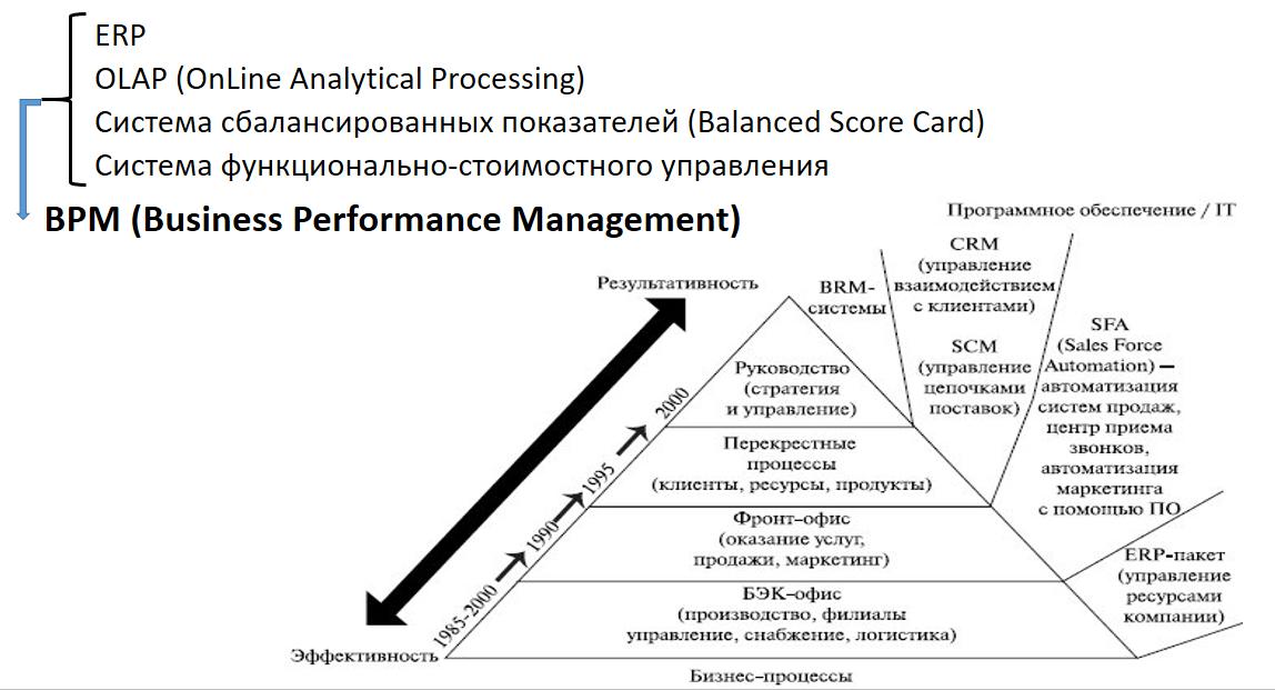 ERP II -> BPM