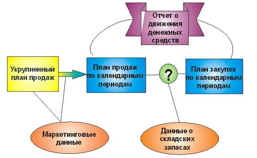 Объемно-календарное планирование (Master Planning Scheduling - MPS)