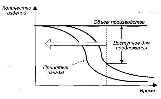 Количество товара, доступного для предложения (ДДП)