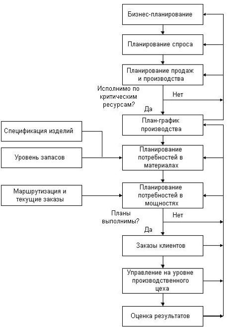 Функции КИС стандарта MRP II