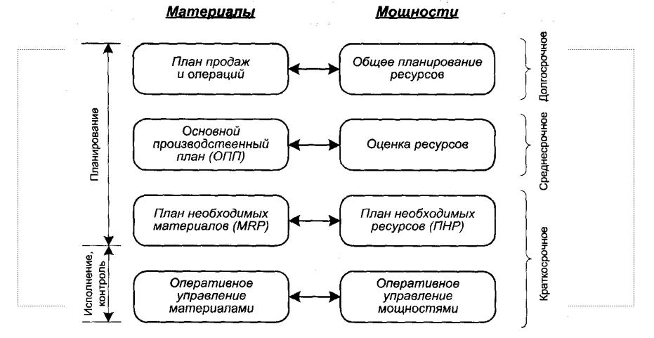 Планирование материалов и мощностей