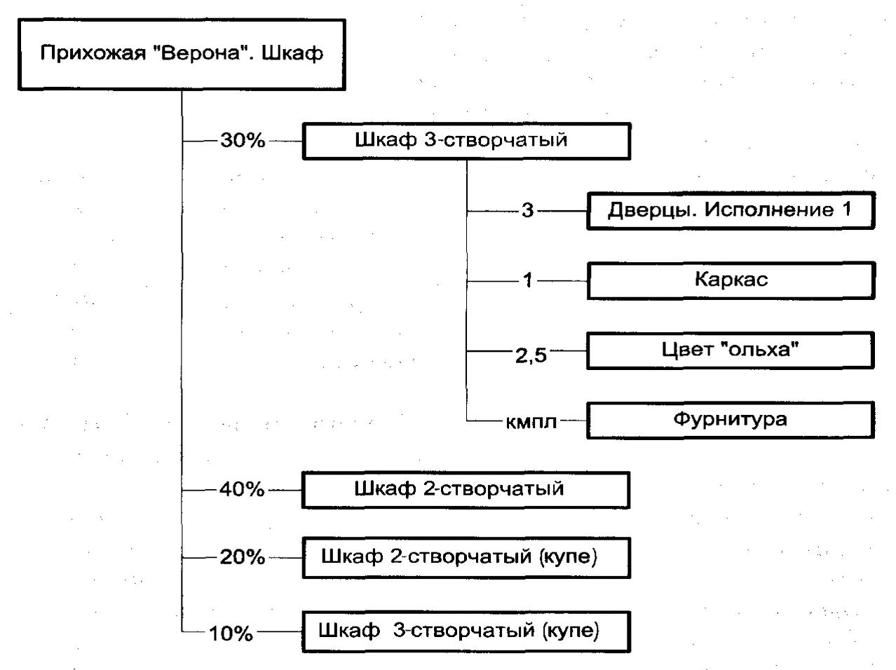 Пример плановой спецификации