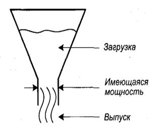 Планирование необходимых (производственных) ресурсов (ПНР)