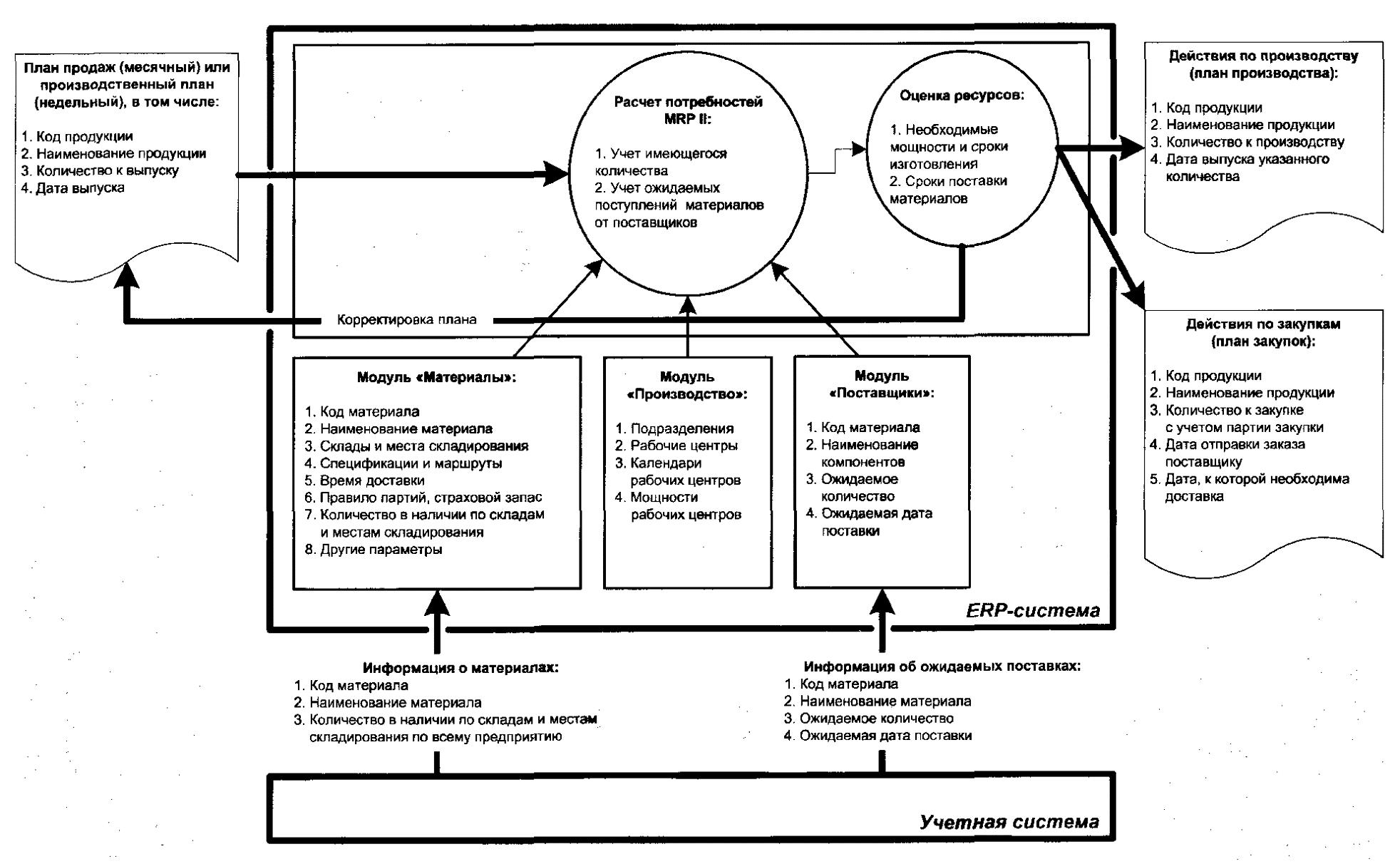Пример конфигурации информационной системы