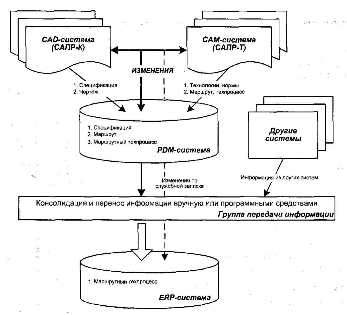 Схема взаимодействия систем