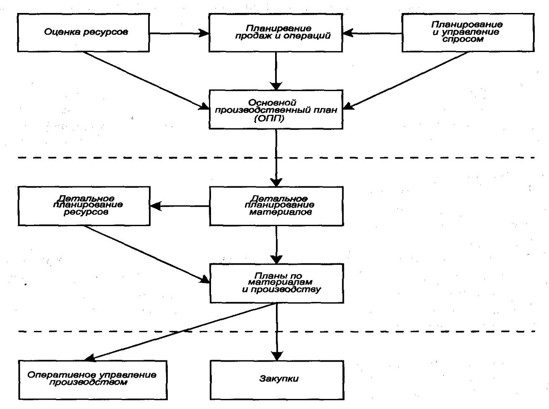 Система производственного планирования и управления (упрощенная схема)