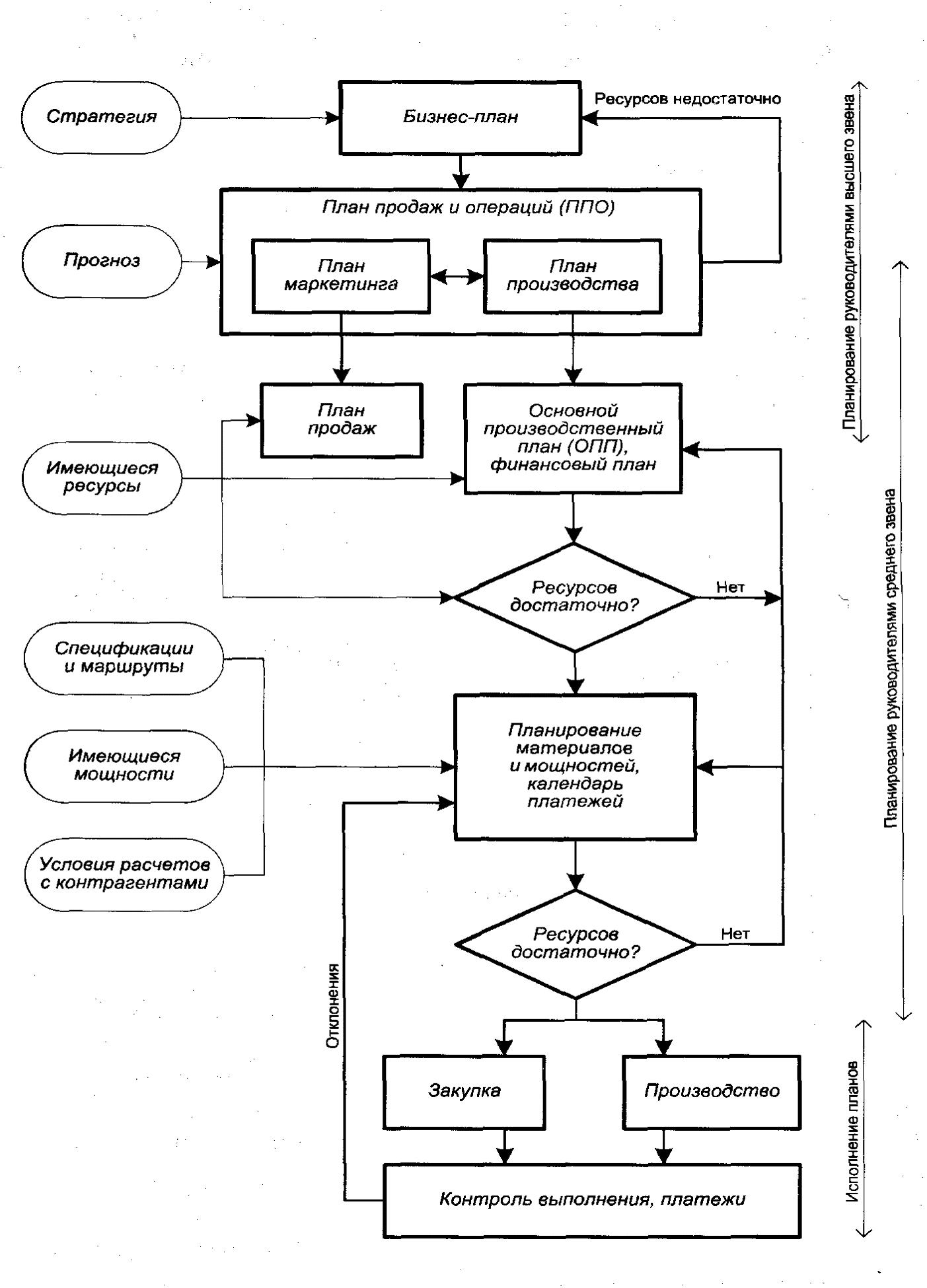 Планирование и управление деятельностью предприятия