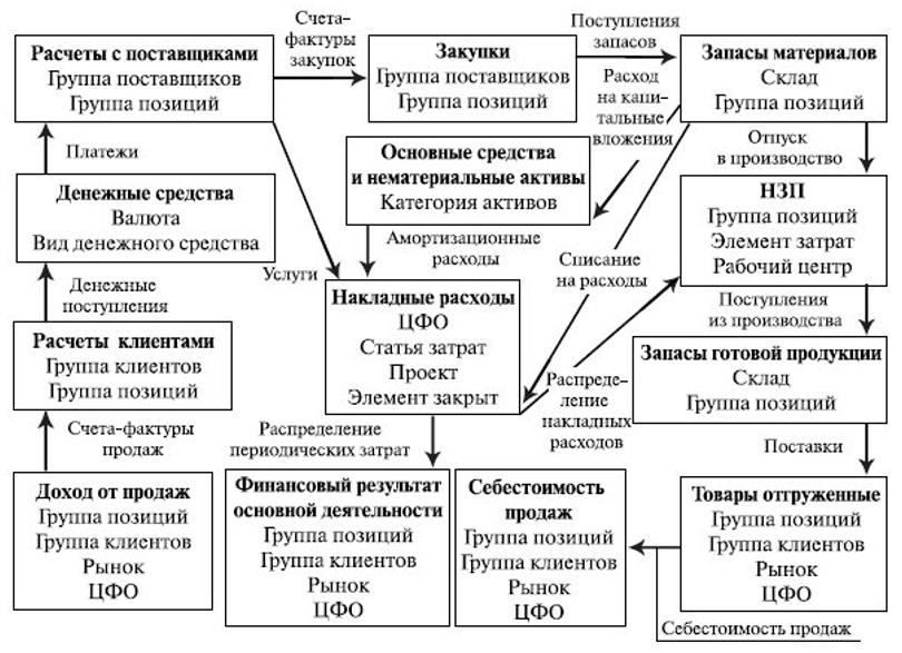 Взаимосвязь функциональных блоков